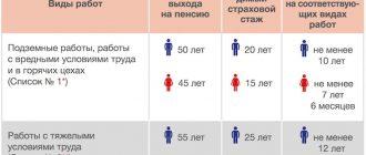 Кто имеет право на досрочное назначение страховой пенсии по старости