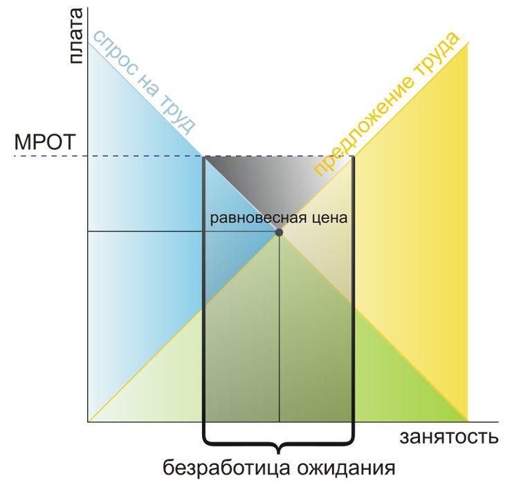 Как формируется МРОТ