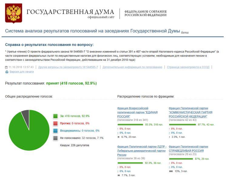 Налоговые льготы для предпенсионеров утверждены Госдумой