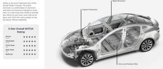 Что значат нулевые пошлины на ввоз электромобилей?