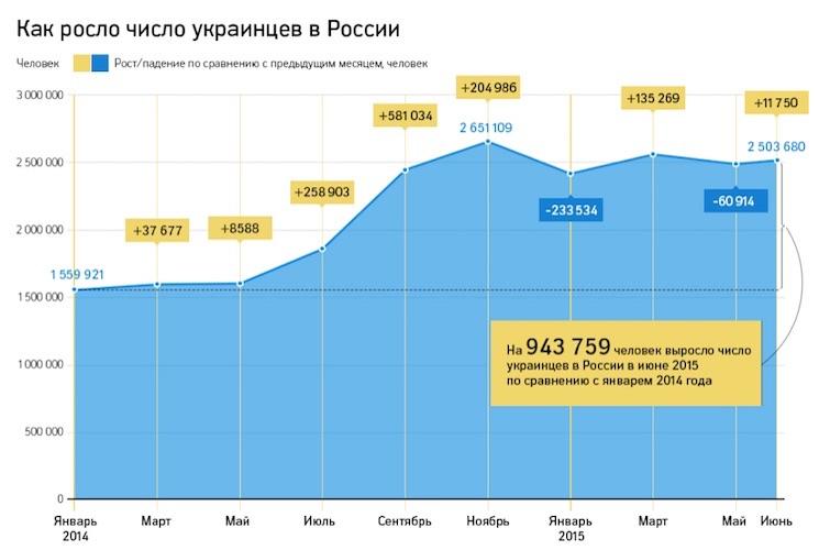 Рост числа украинцев в России за последние годы