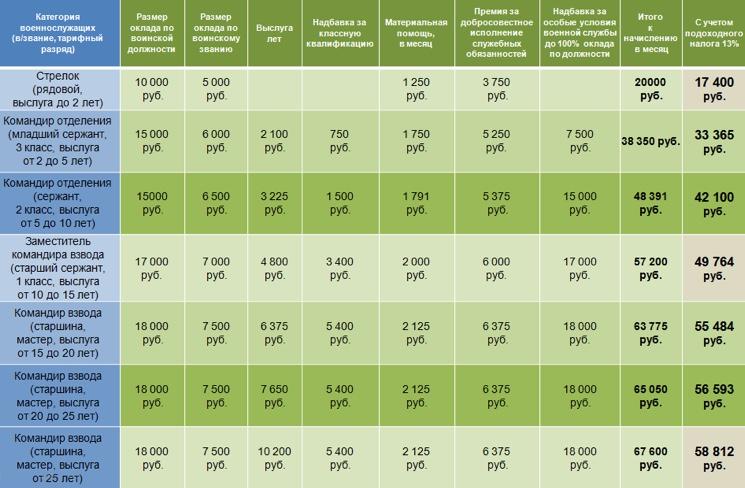 Зарплата контрактников рядовых и сержантов